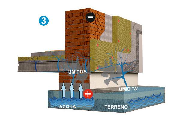 Fase 3 soluzione umidità da risalita